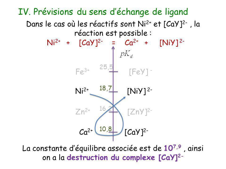 Ni2+ + [CaY]2- = Ca2+ + [NiY] 2-